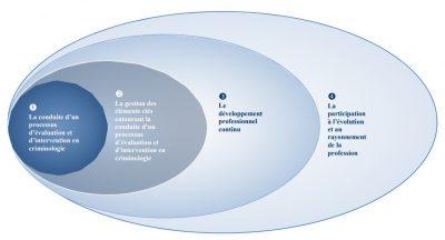 Ellipse représentant les quatre domaines de compétences des criminologues